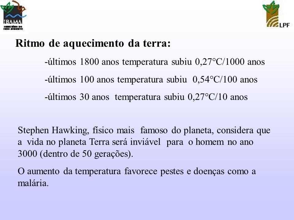 Ritmo de aquecimento da terra: