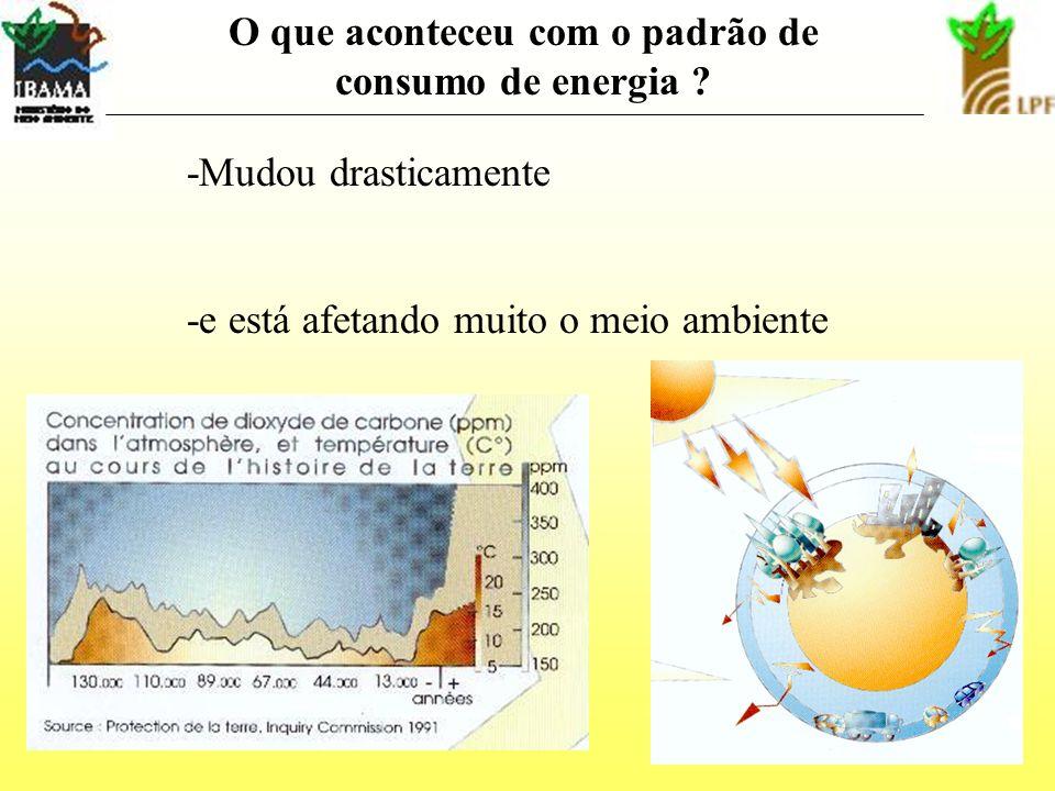 O que aconteceu com o padrão de consumo de energia