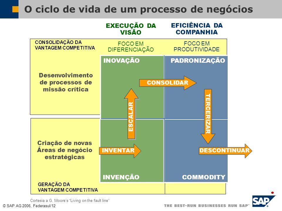O ciclo de vida de um processo de negócios