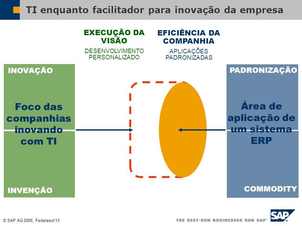 TI enquanto facilitador para inovação da empresa