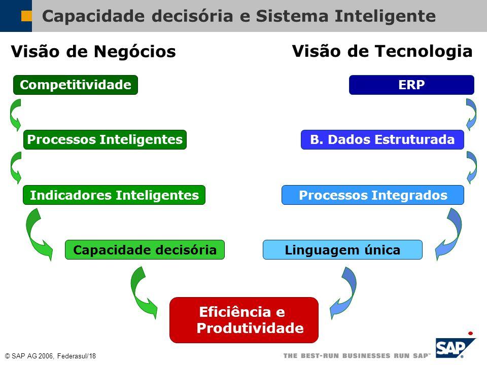 Capacidade decisória e Sistema Inteligente