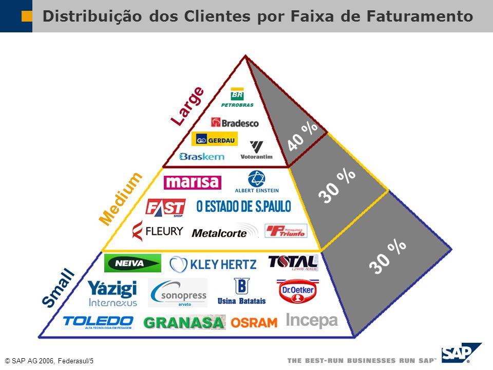 Distribuição dos Clientes por Faixa de Faturamento
