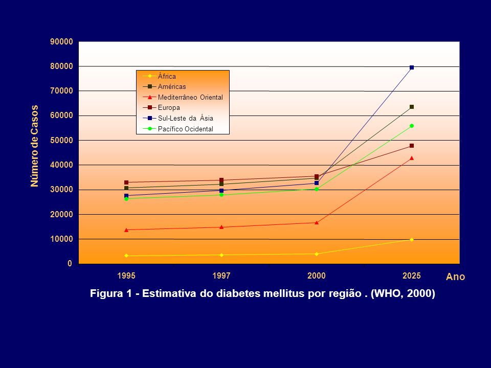 Figura 1 - Estimativa do diabetes mellitus por região . (WHO, 2000)