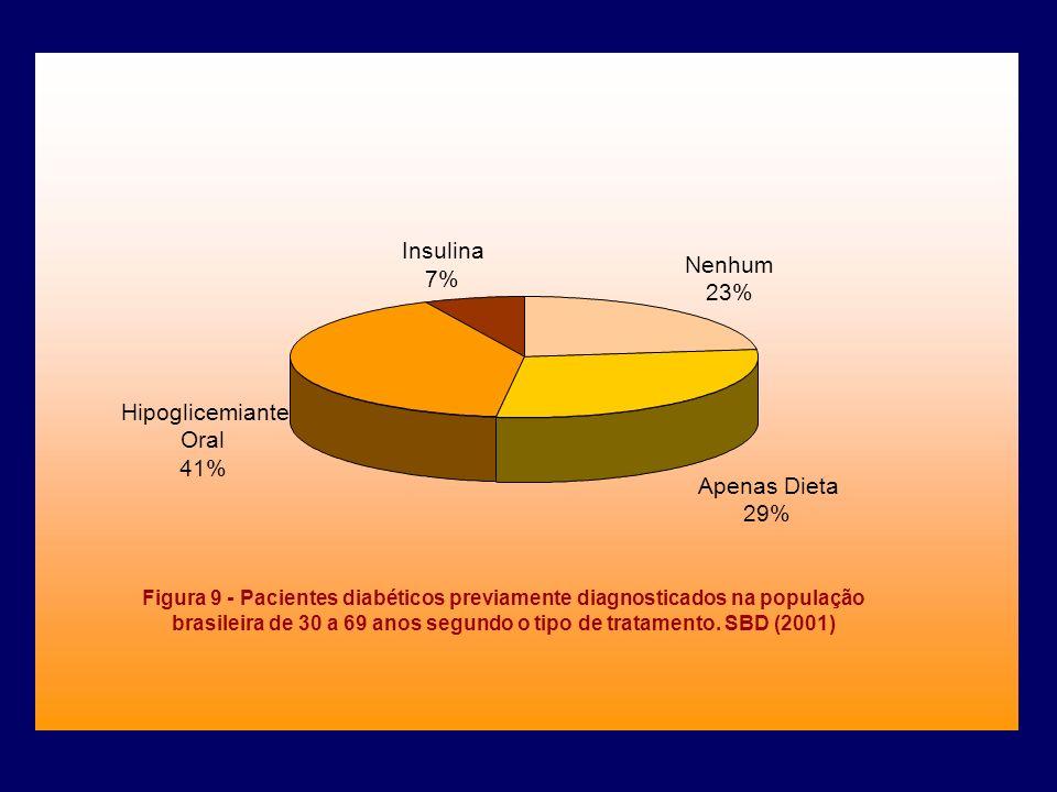 Insulina Nenhum 7% 23% Hipoglicemiante Oral 41% Apenas Dieta 29%