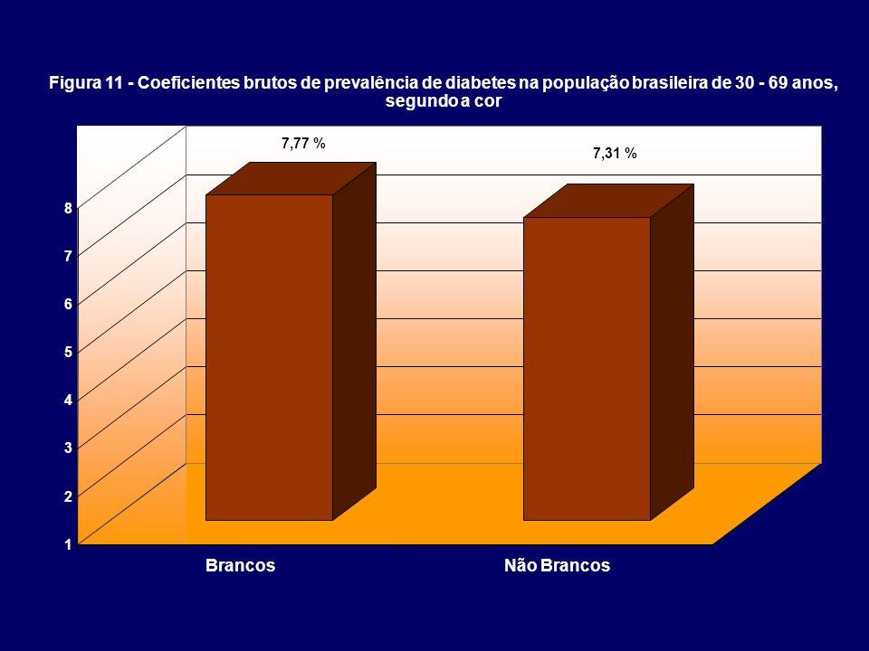 Figura 11 - Coeficientes brutos de prevalência de diabetes na população brasileira de 30 - 69 anos,