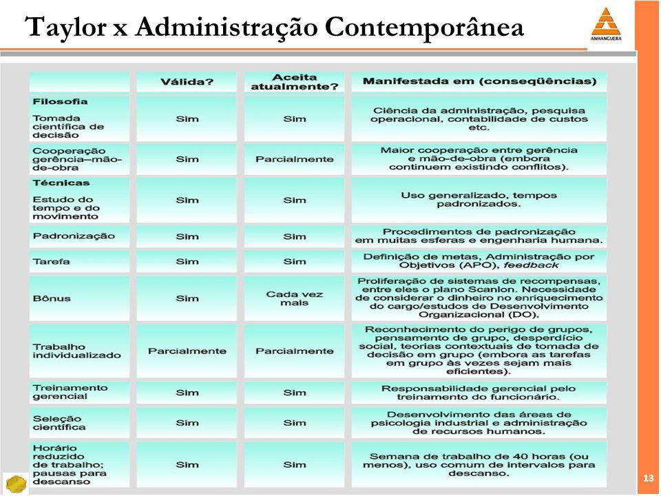 Taylor x Administração Contemporânea