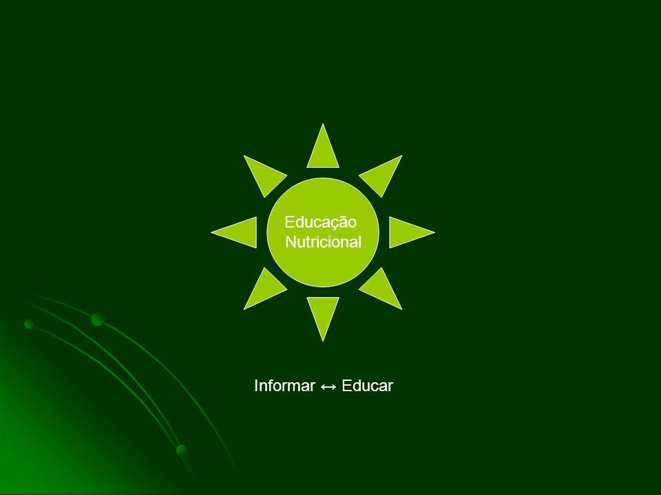 Educação Nutricional Informar ↔ Educar