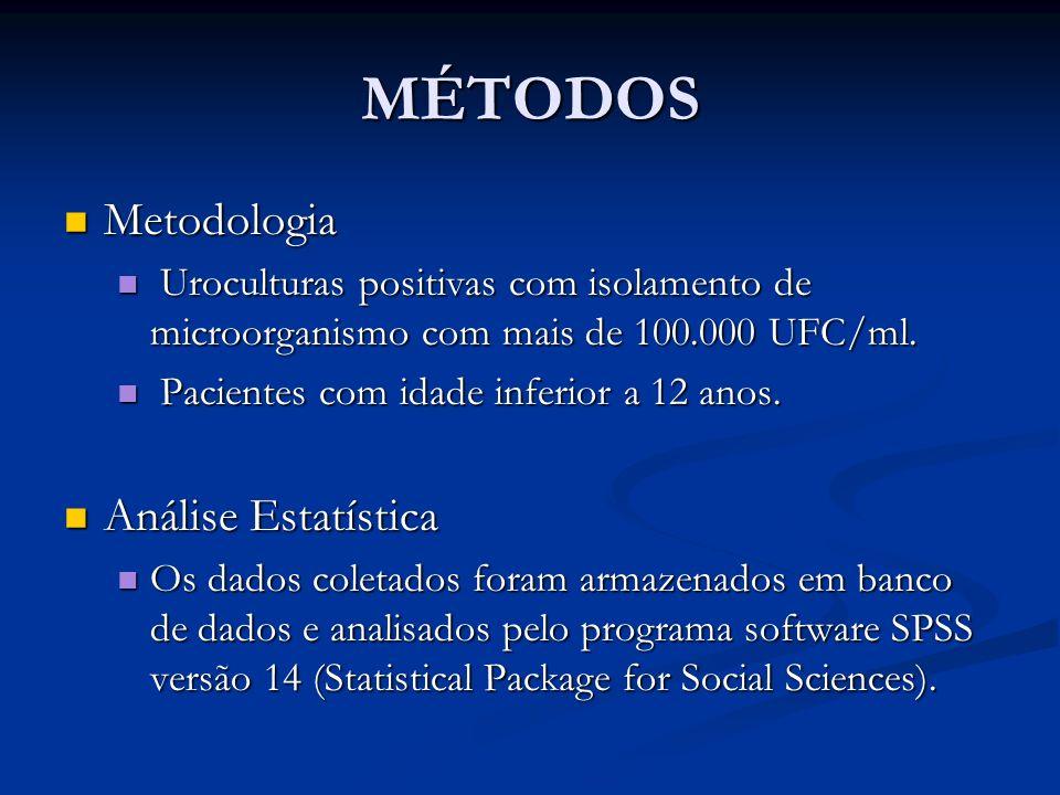 MÉTODOS Metodologia Análise Estatística