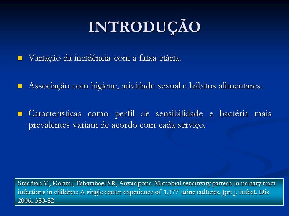 INTRODUÇÃO Variação da incidência com a faixa etária.