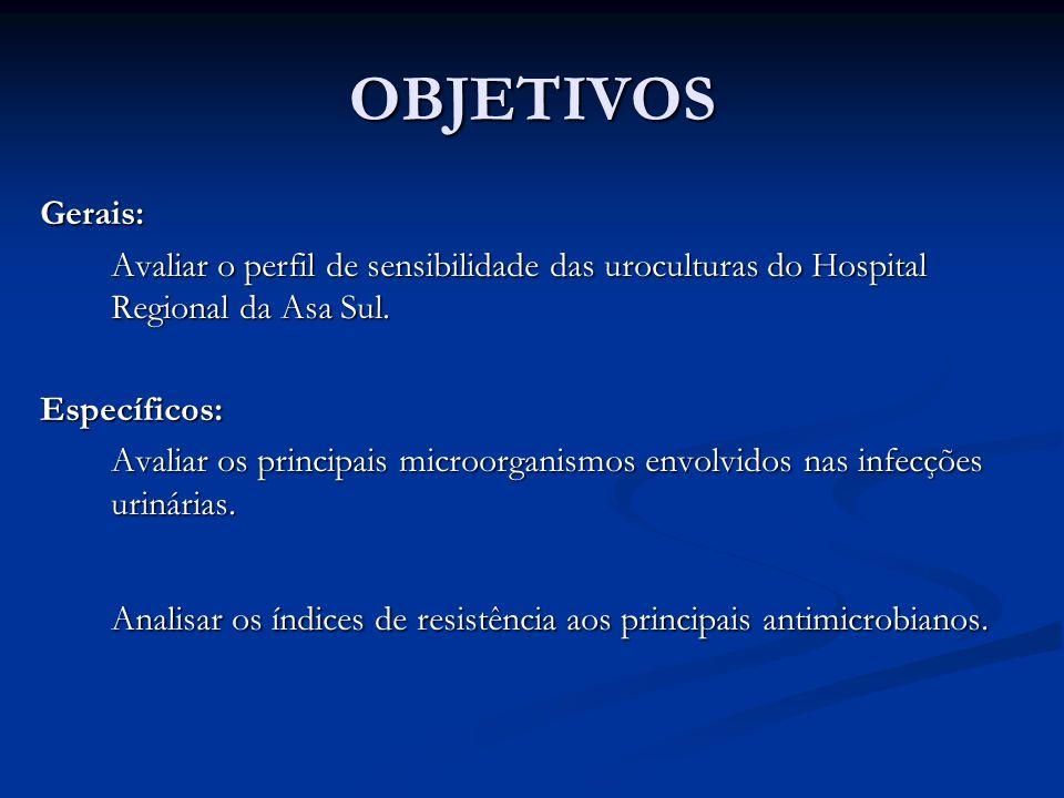 OBJETIVOS Gerais: Avaliar o perfil de sensibilidade das uroculturas do Hospital Regional da Asa Sul.