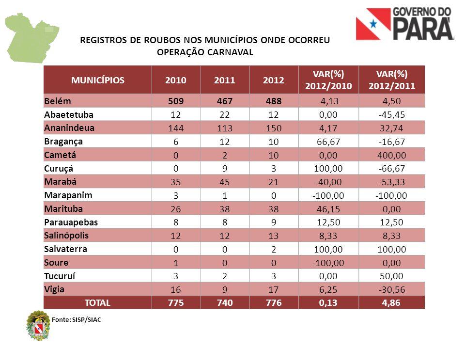 REGISTROS DE ROUBOS NOS MUNICÍPIOS ONDE OCORREU OPERAÇÃO CARNAVAL