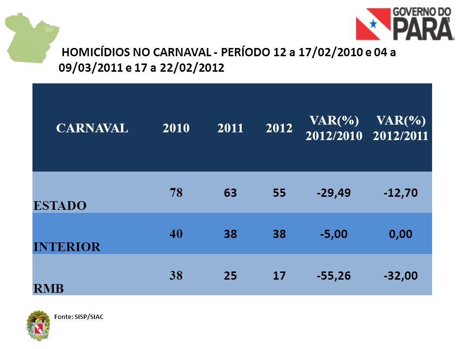 HOMICÍDIOS NO CARNAVAL - PERÍODO 12 a 17/02/2010 e 04 a 09/03/2011 e 17 a 22/02/2012