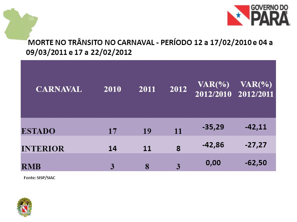 MORTE NO TRÂNSITO NO CARNAVAL - PERÍODO 12 a 17/02/2010 e 04 a 09/03/2011 e 17 a 22/02/2012