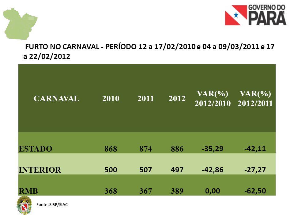 FURTO NO CARNAVAL - PERÍODO 12 a 17/02/2010 e 04 a 09/03/2011 e 17 a 22/02/2012