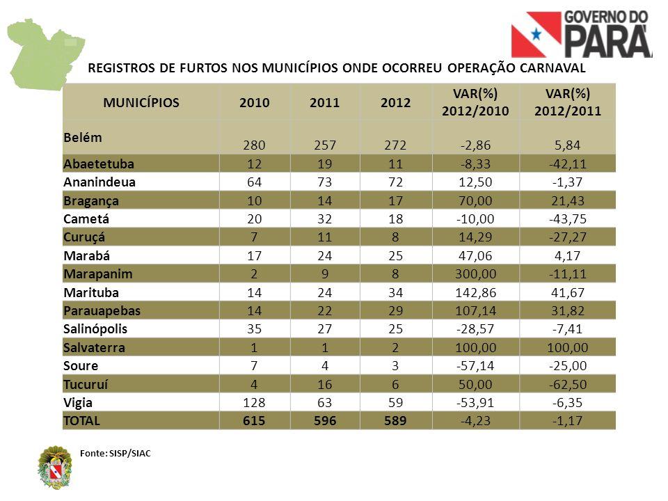 REGISTROS DE FURTOS NOS MUNICÍPIOS ONDE OCORREU OPERAÇÃO CARNAVAL