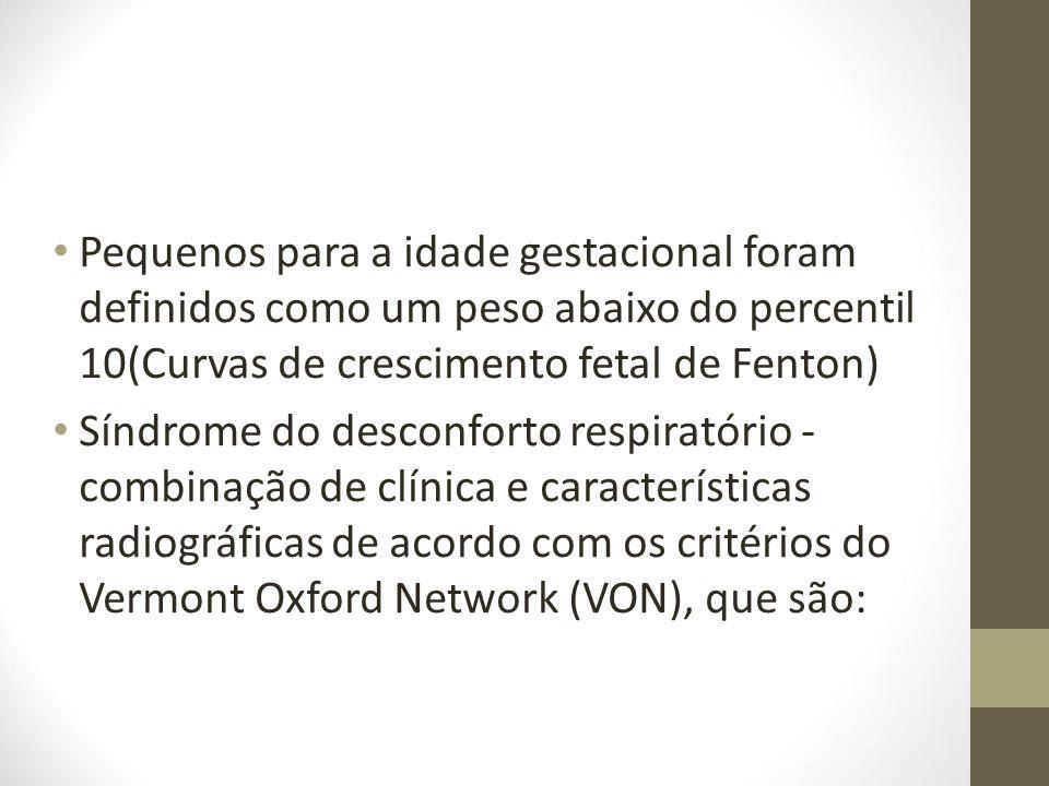 Pequenos para a idade gestacional foram definidos como um peso abaixo do percentil 10(Curvas de crescimento fetal de Fenton)