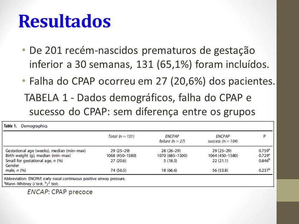 Resultados De 201 recém-nascidos prematuros de gestação inferior a 30 semanas, 131 (65,1%) foram incluídos.