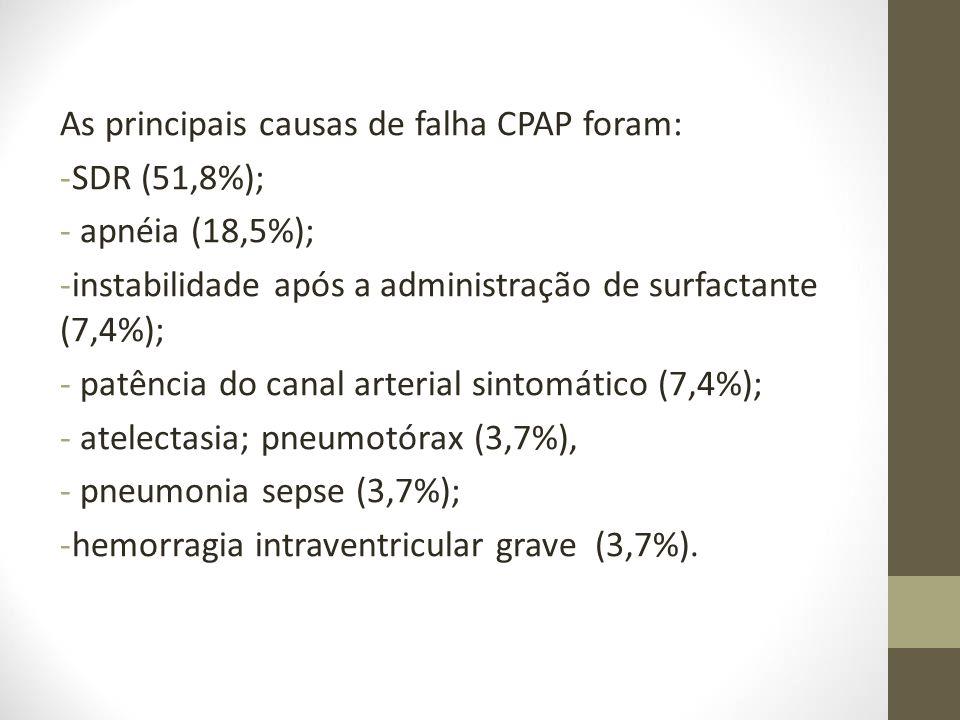 As principais causas de falha CPAP foram: