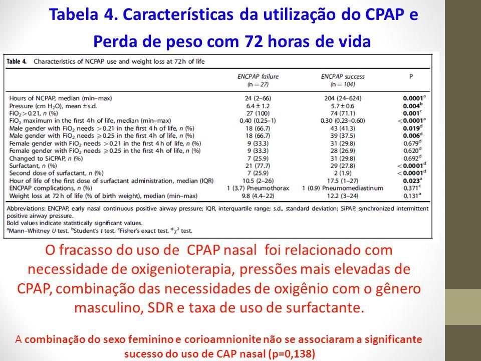 sucesso do uso de CAP nasal (p=0,138)