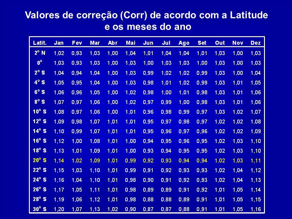 Valores de correção (Corr) de acordo com a Latitude