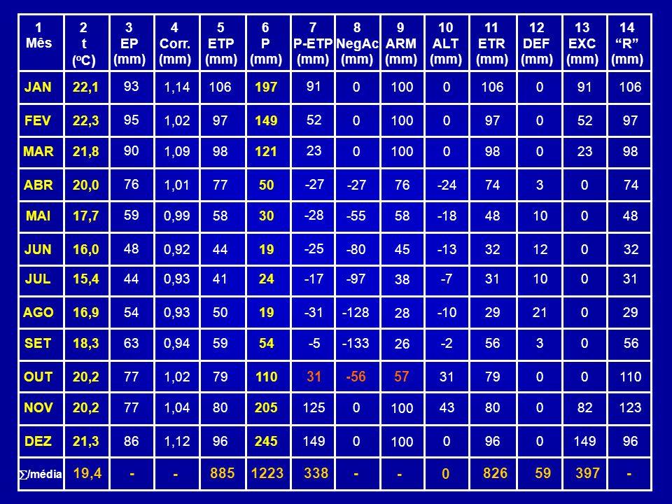 1 Mês. 2. t. (oC) 3. EP. (mm) 4. Corr. (mm) 5. ETP. (mm) 6. P. (mm) 7. P-ETP. (mm)