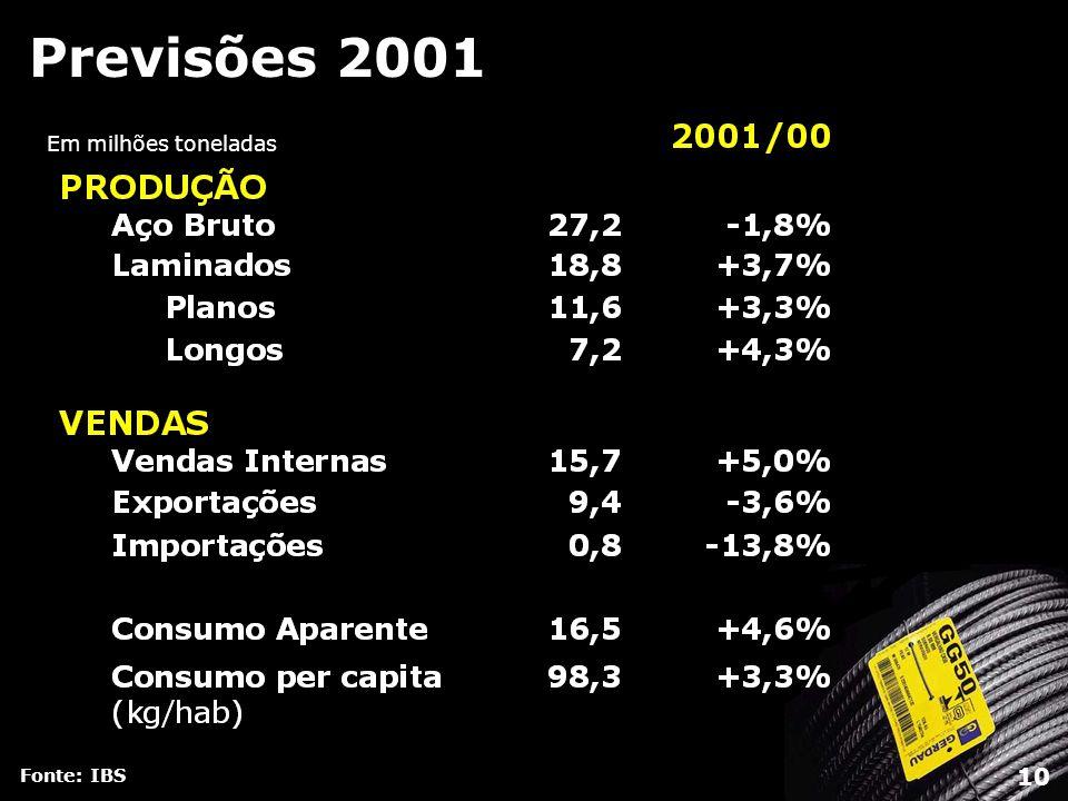 Previsões 2001 Em milhões toneladas Fonte: IBS 10