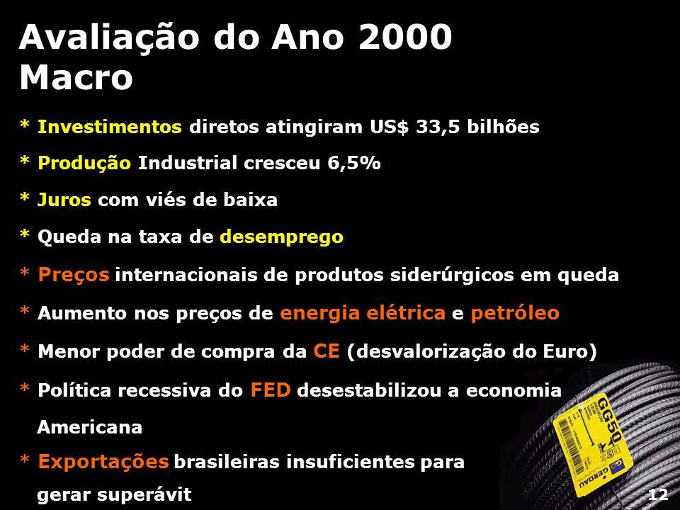 Avaliação do Ano 2000 Macro * Investimentos diretos atingiram US$ 33,5 bilhões. * Produção Industrial cresceu 6,5%