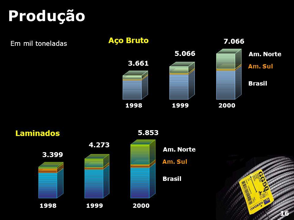 Produção Aço Bruto Laminados 7.066 Em mil toneladas 5.066 3.661 5.853