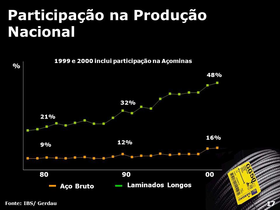Participação na Produção Nacional