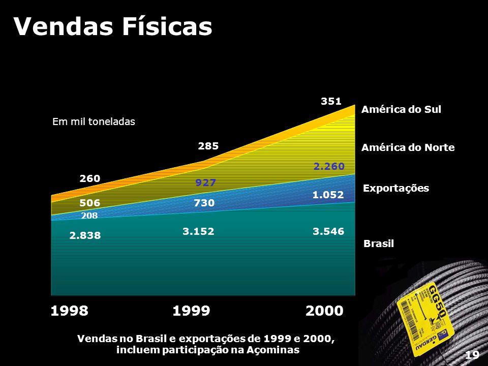 Vendas Físicas 1998 1999 2000 19 Brasil Exportações América do Norte