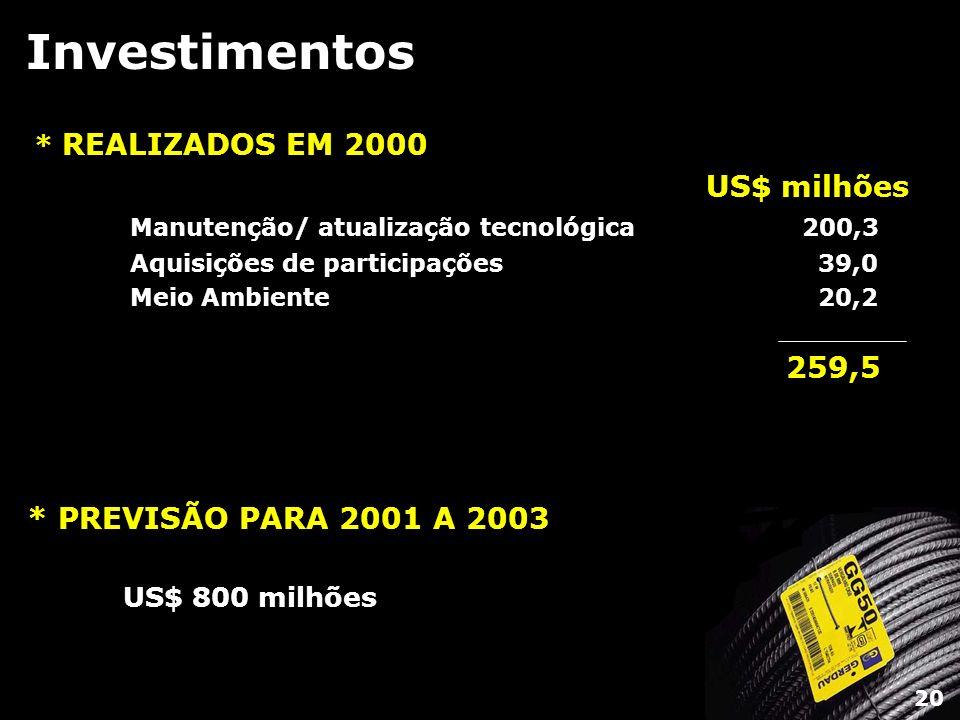 Investimentos 259,5 * PREVISÃO PARA 2001 A 2003 * REALIZADOS EM 2000