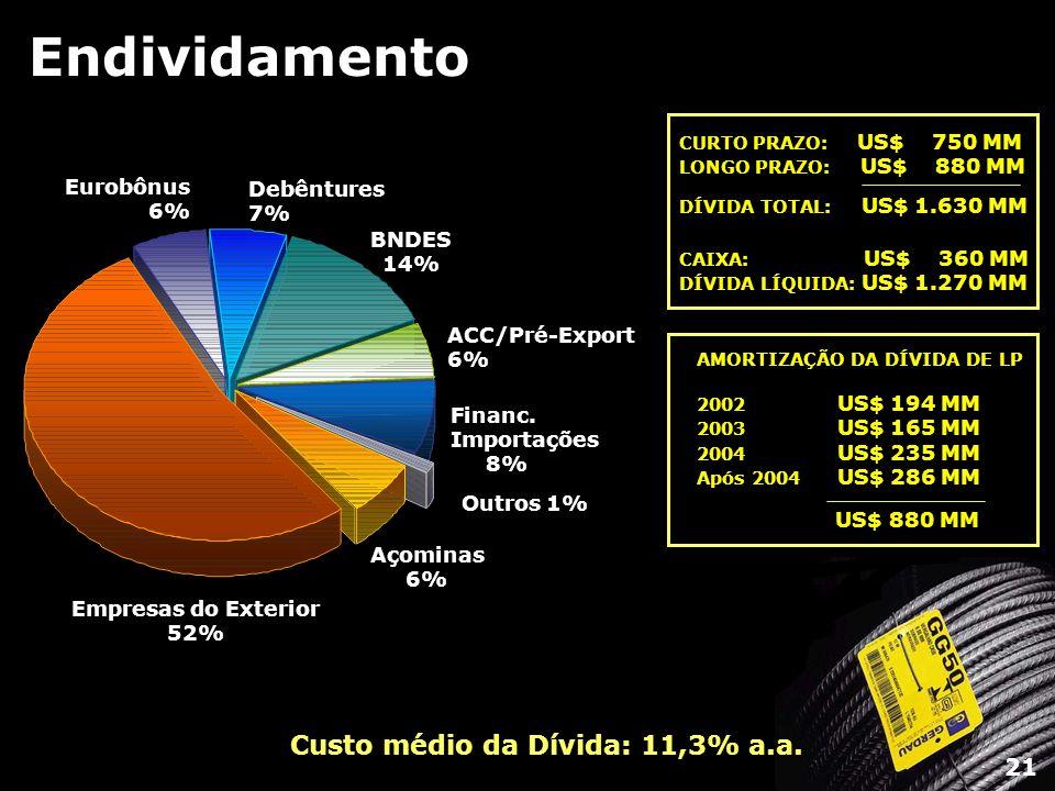 Custo médio da Dívida: 11,3% a.a.
