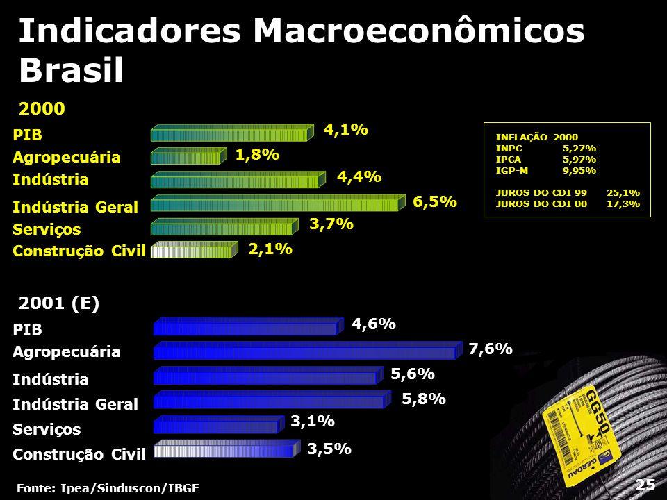 Indicadores Macroeconômicos Brasil