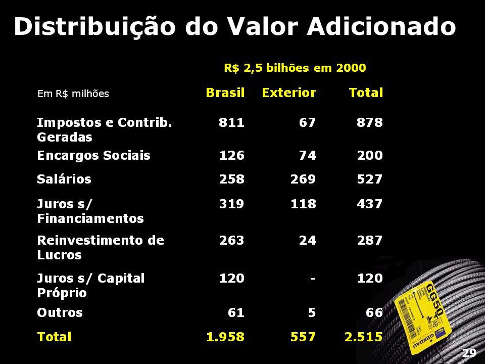 Distribuição do Valor Adicionado