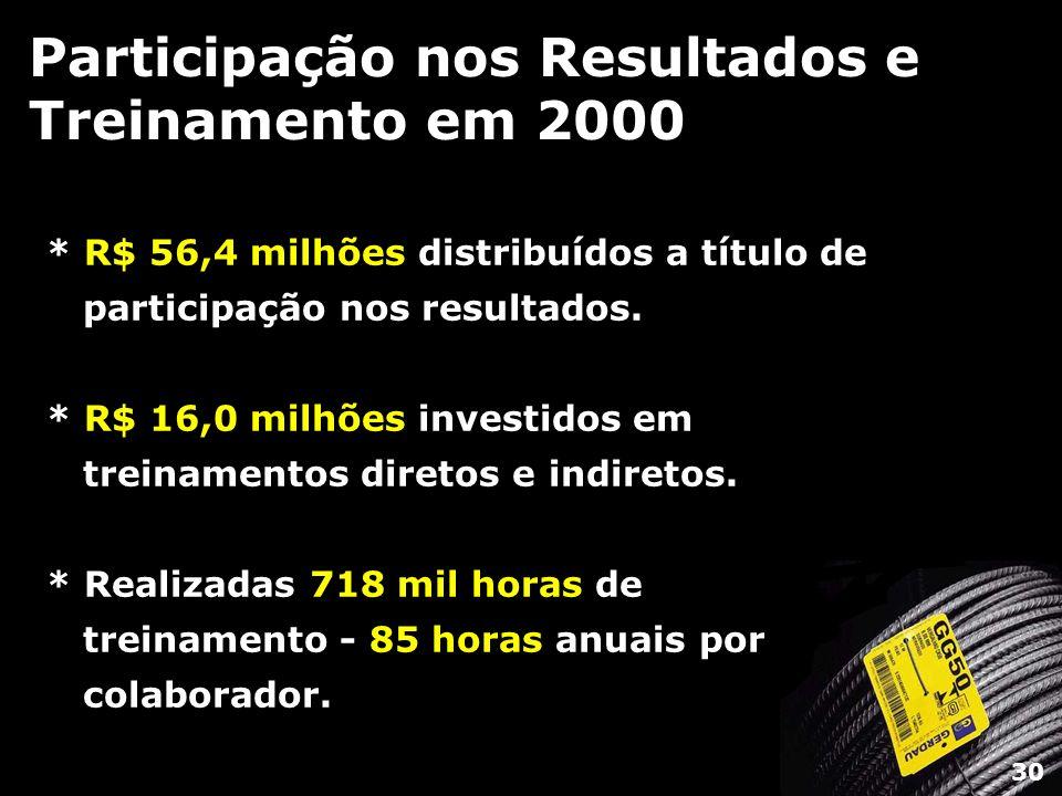 Participação nos Resultados e Treinamento em 2000