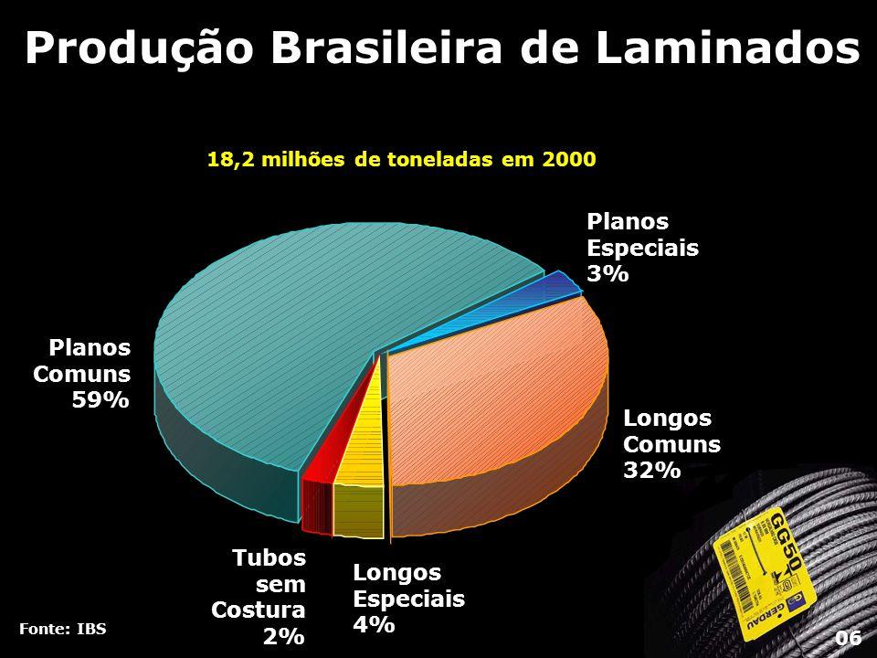 Produção Brasileira de Laminados