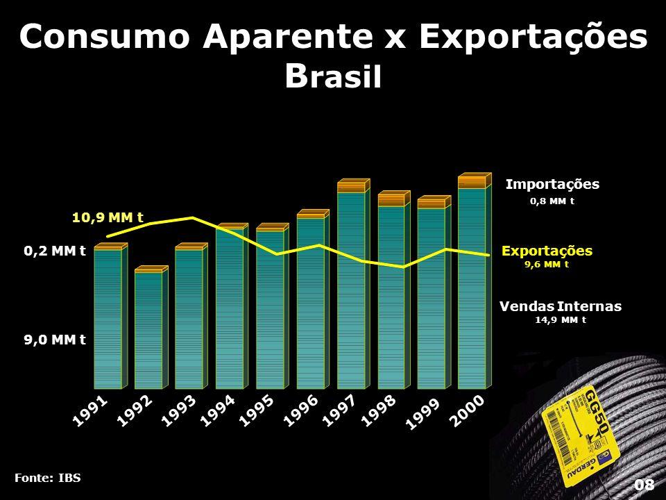 Consumo Aparente x Exportações Brasil