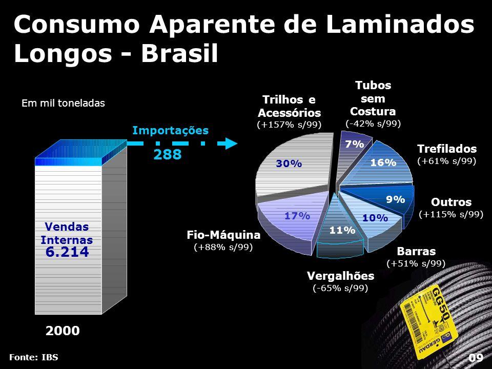 Consumo Aparente de Laminados Longos - Brasil