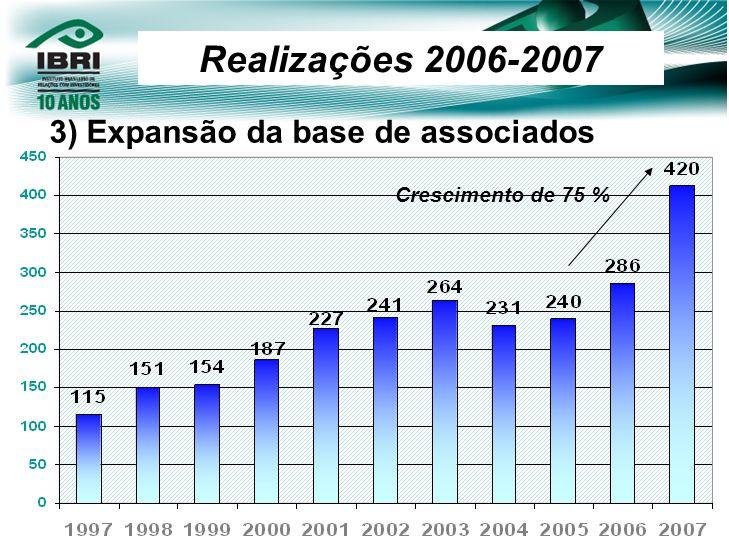 Realizações 2006-2007 3) Expansão da base de associados