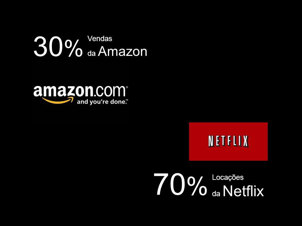 30% Vendas da Amazon 70% Locações da Netflix