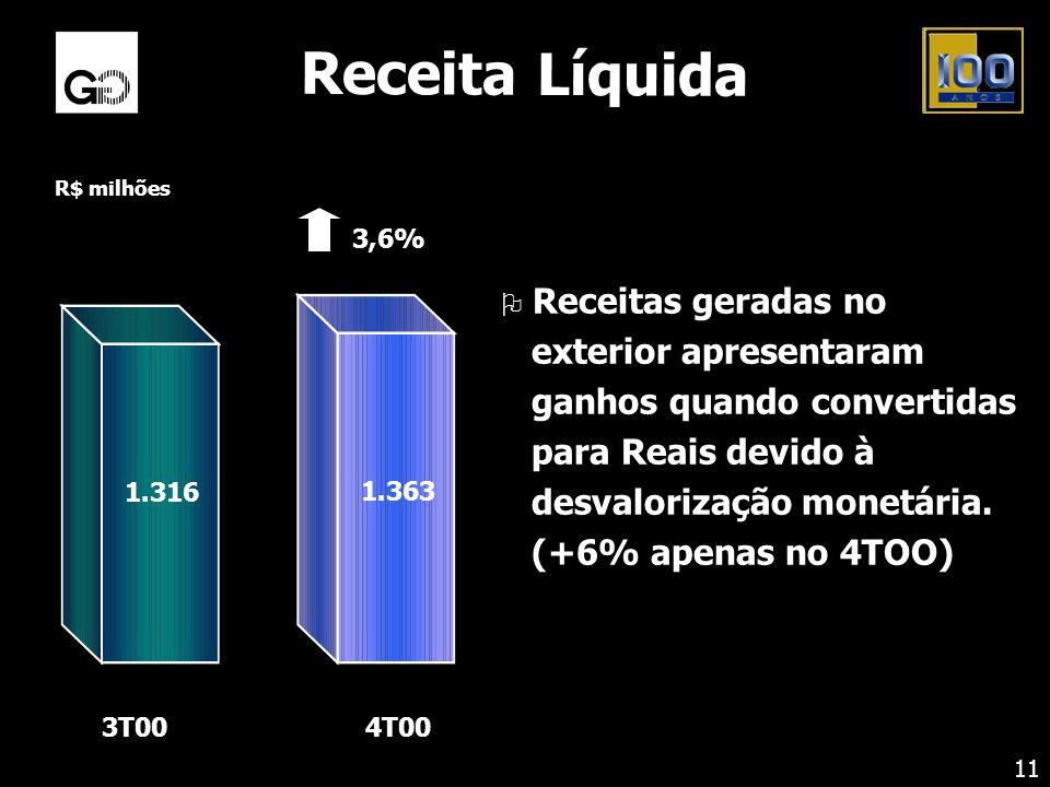 Receita Líquida R$ milhões. 3,6% 1.363. 1.316. 4T00. 3T00.
