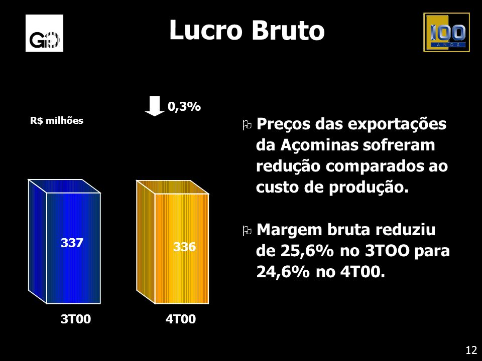 Lucro Bruto R$ milhões. 0,3% 336. 337. 3T00. 4T00.
