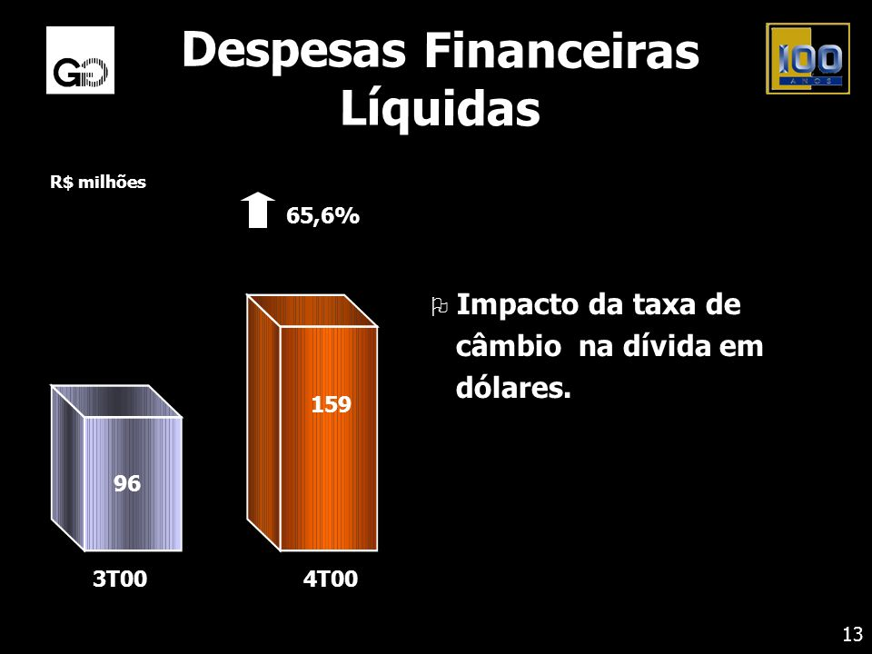 Despesas Financeiras Líquidas