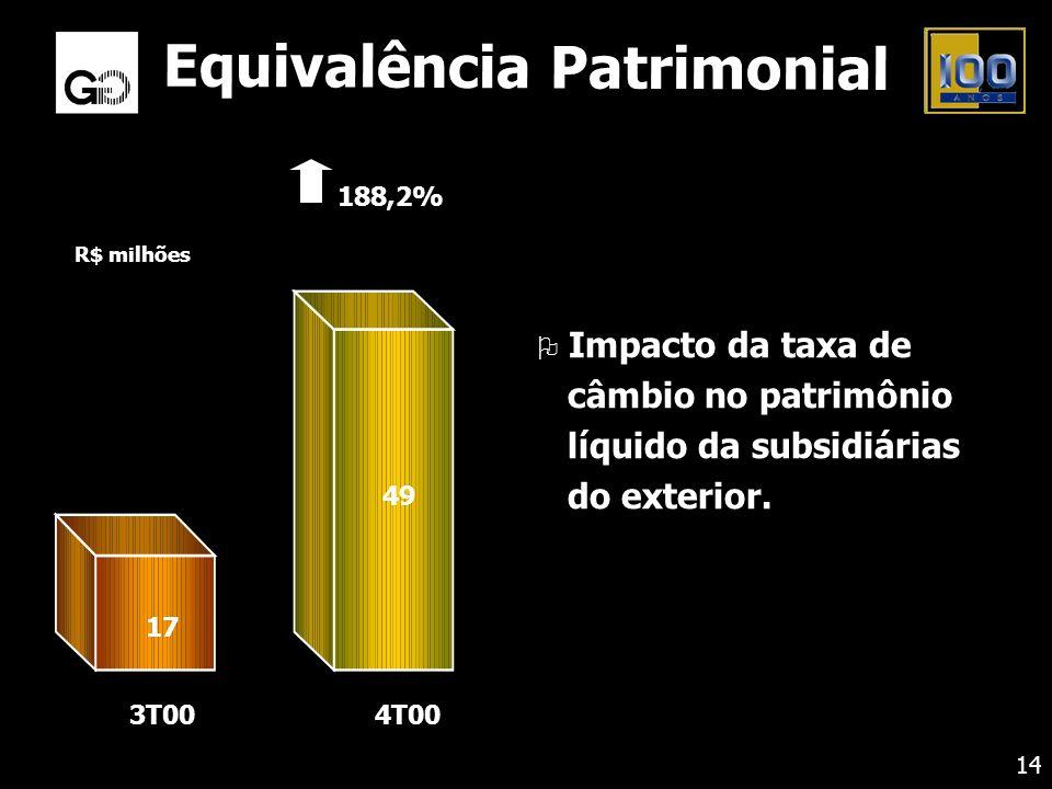Equivalência Patrimonial