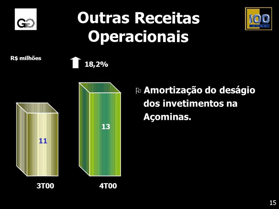 Outras Receitas Operacionais