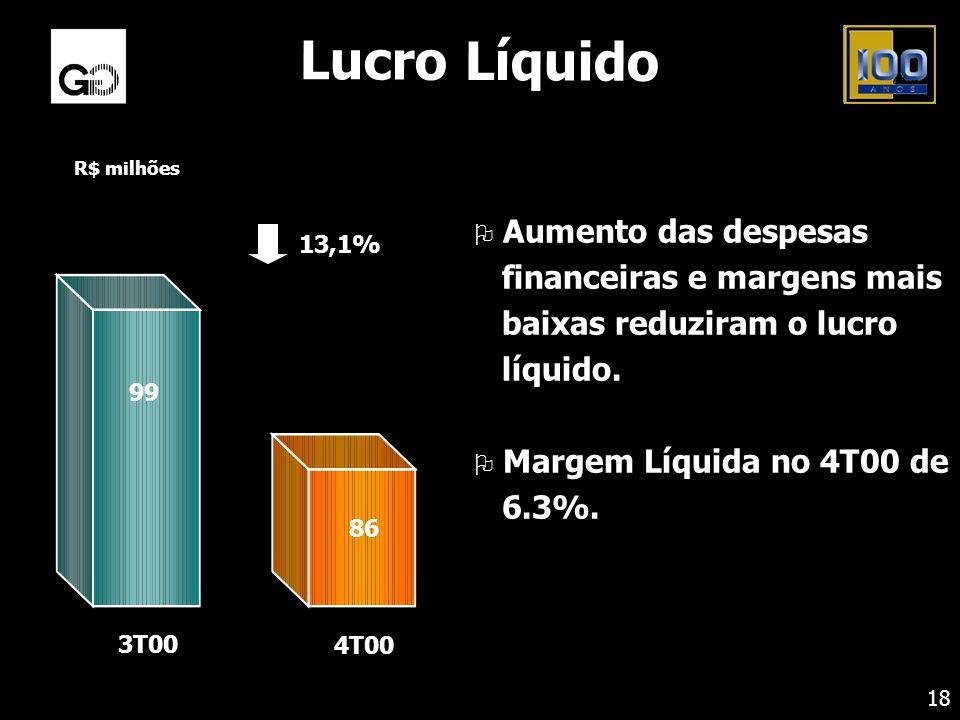 Lucro Líquido R$ milhões. 13,1% 99. 86. 4T00. 3T00.