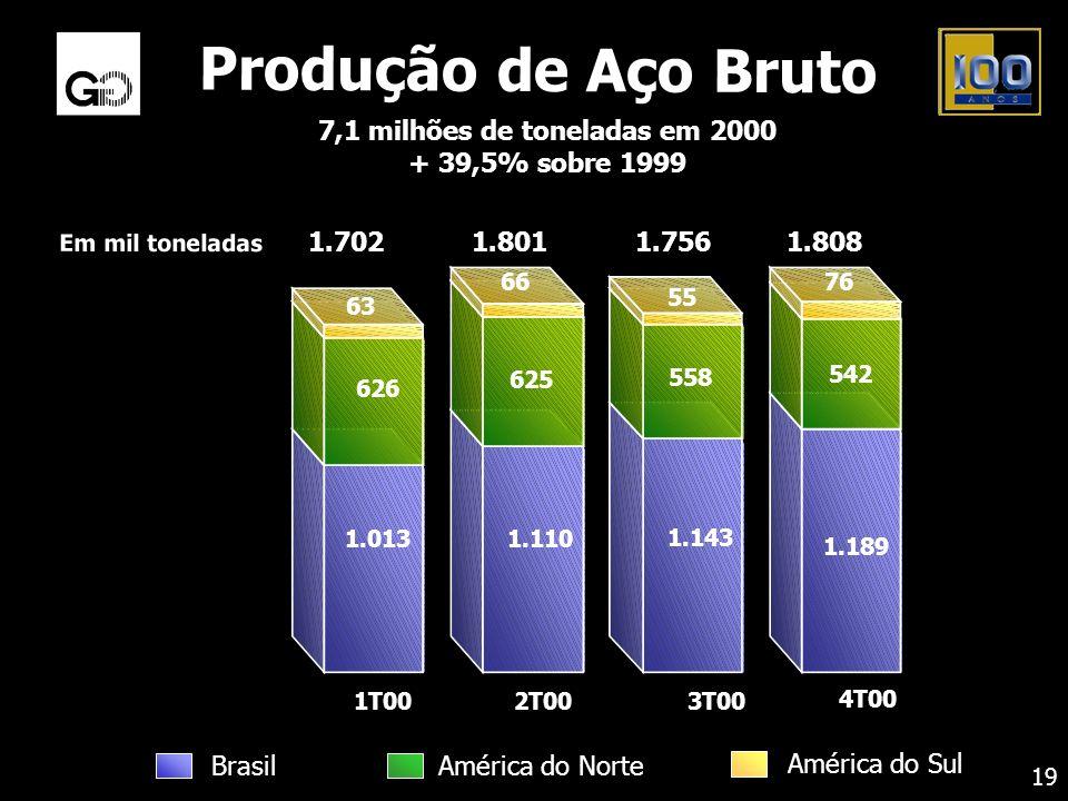 7,1 milhões de toneladas em 2000
