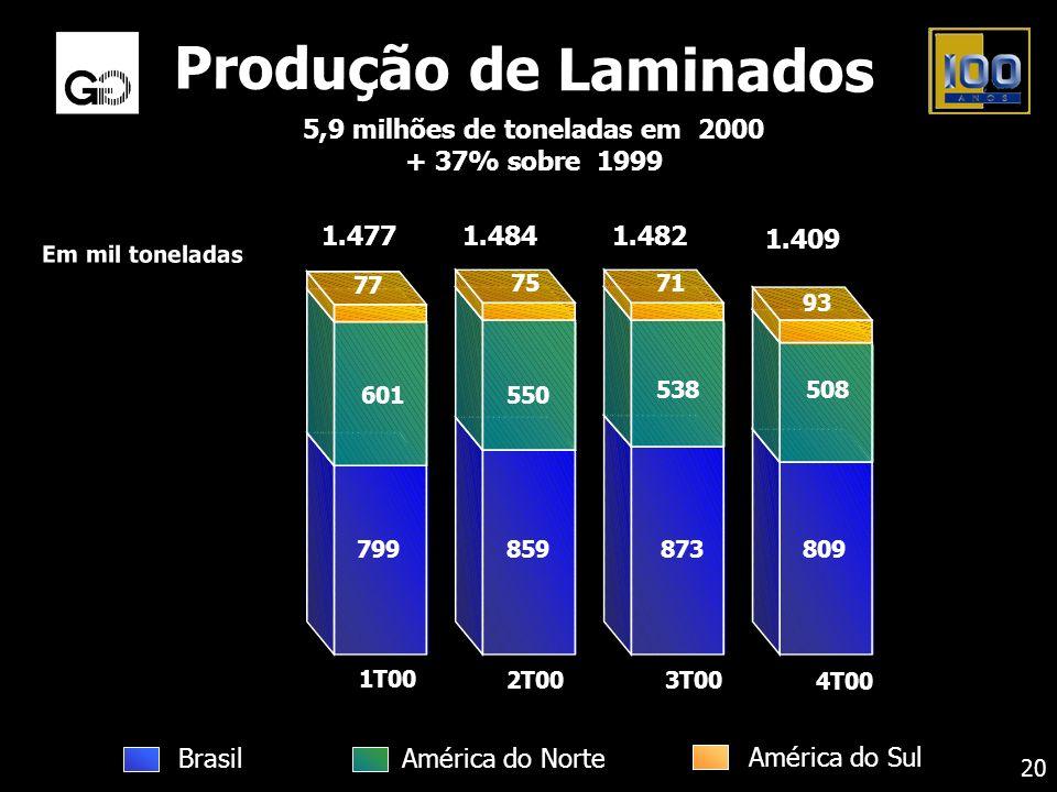 5,9 milhões de toneladas em 2000