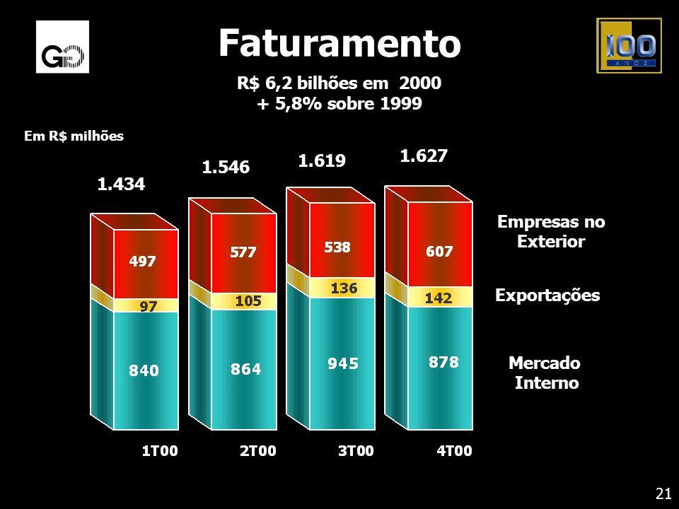 Faturamento R$ 6,2 bilhões em 2000 + 5,8% sobre 1999 1.627 1.619 1.546