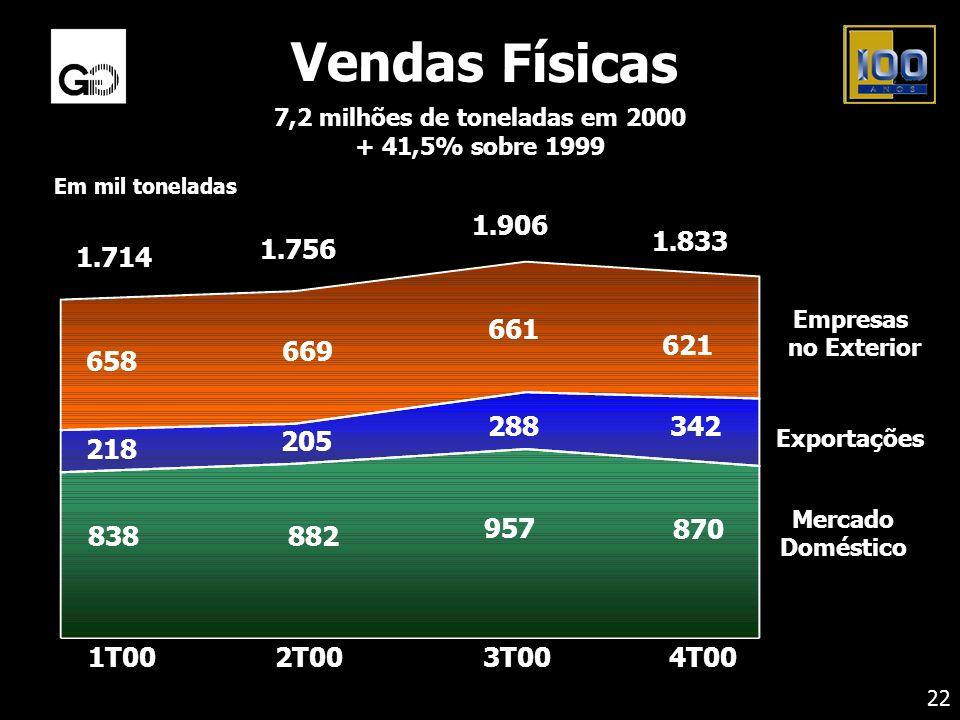 7,2 milhões de toneladas em 2000